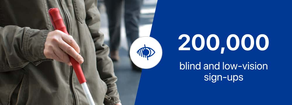 Photo depicting a person, holding white cane. The second half of the photo depicts the text '200,000 blind and low-vision signups'.